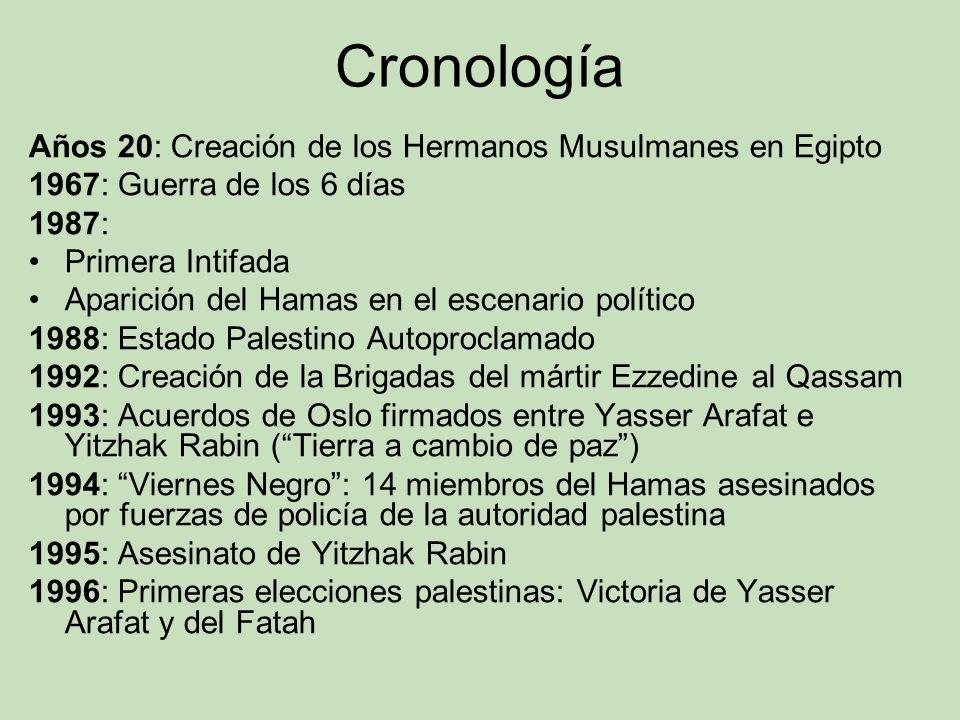 Cronología Años 20: Creación de los Hermanos Musulmanes en Egipto