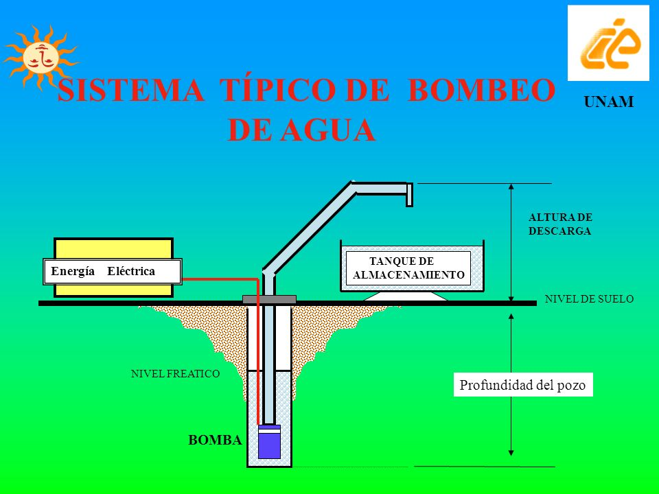 SISTEMA TÍPICO DE BOMBEO DE AGUA