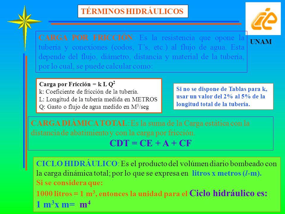 CDT = CE + A + CF 1 m3x m= m4 TÉRMINOS HIDRÁULICOS