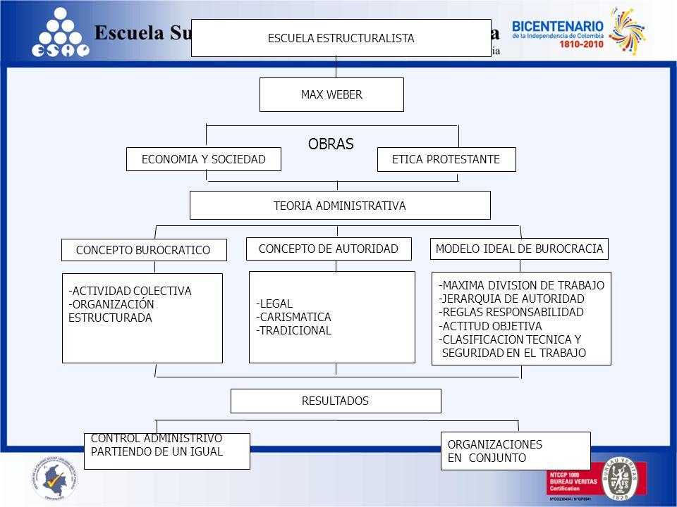 OBRAS ESCUELA ESTRUCTURALISTA MAX WEBER ECONOMIA Y SOCIEDAD