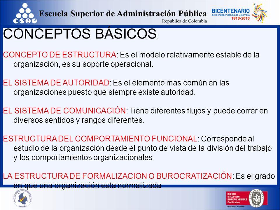 CONCEPTOS BÁSICOS: CONCEPTO DE ESTRUCTURA: Es el modelo relativamente estable de la organización, es su soporte operacional.