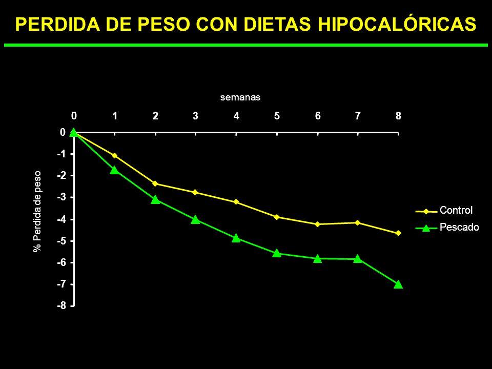 PERDIDA DE PESO CON DIETAS HIPOCALÓRICAS
