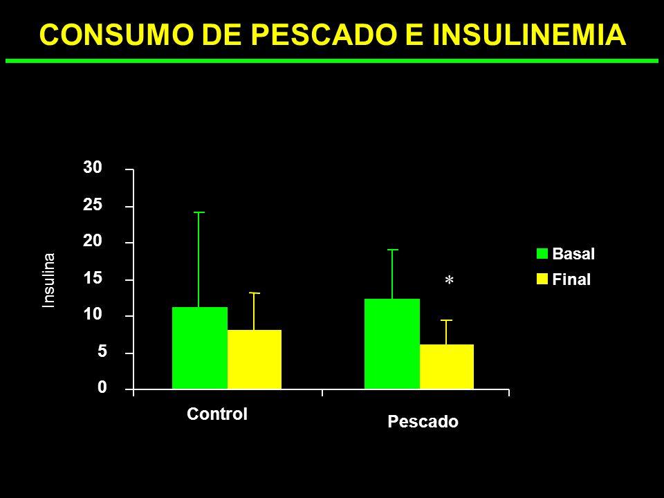 CONSUMO DE PESCADO E INSULINEMIA