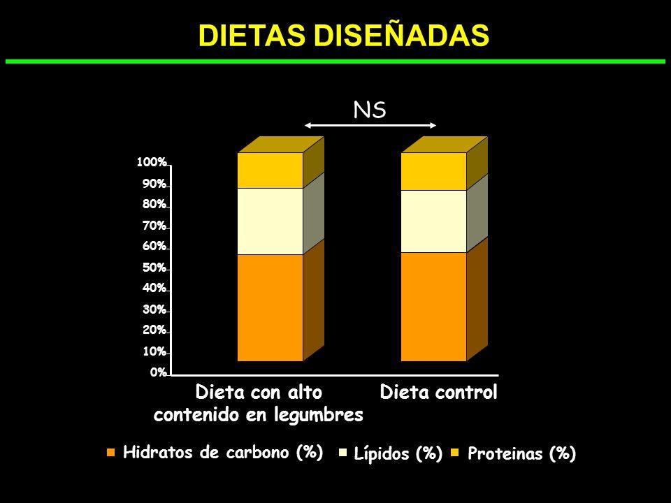 Dieta con alto contenido en legumbres Hidratos de carbono (%)