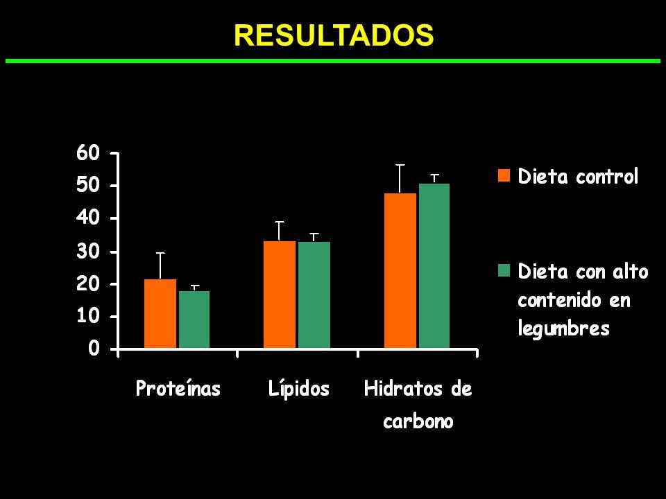 RESULTADOS % MACRONUTRIENTES NS NS NS