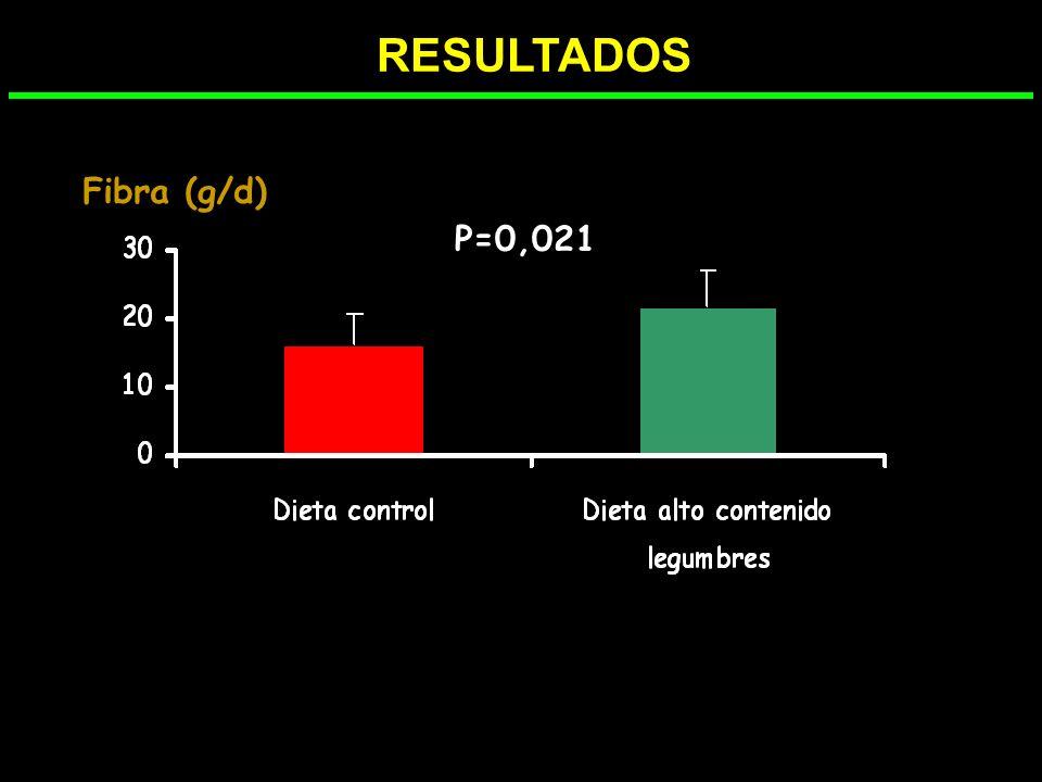 RESULTADOS Fibra (g/d) P=0,021