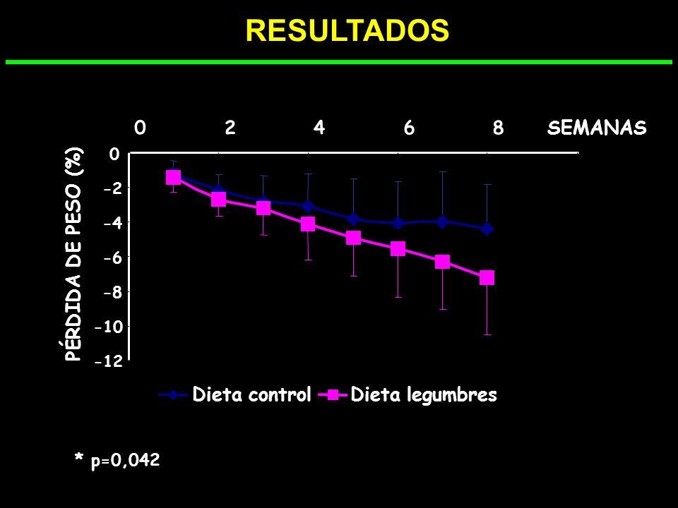 RESULTADOS * 2 4 6 8 SEMANAS PÉRDIDA DE PESO (%) Dieta control