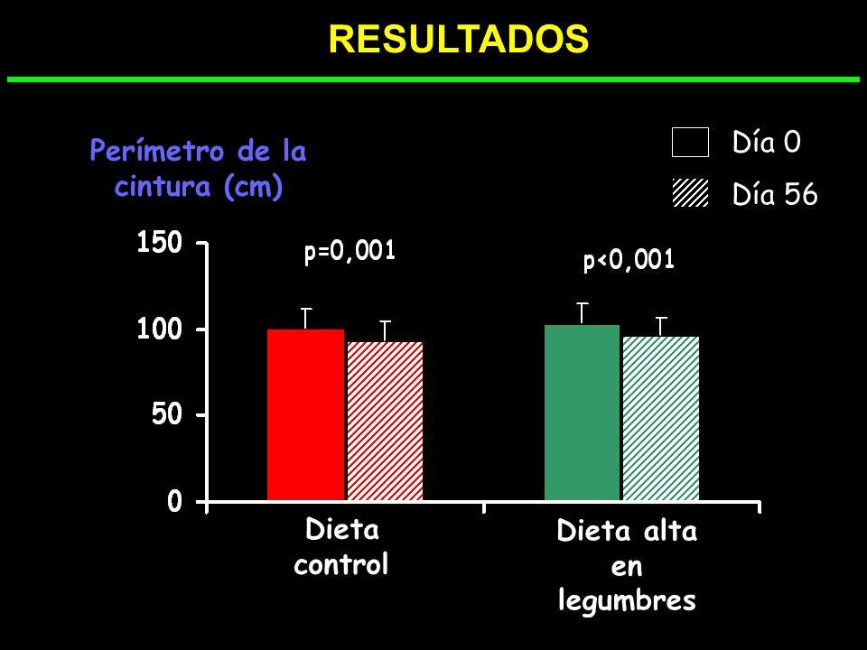 Perímetro de la cintura (cm) Dieta alta en legumbres