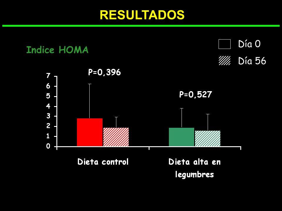 RESULTADOS Día 0 Día 56 Indice HOMA P=0,396 P=0,527