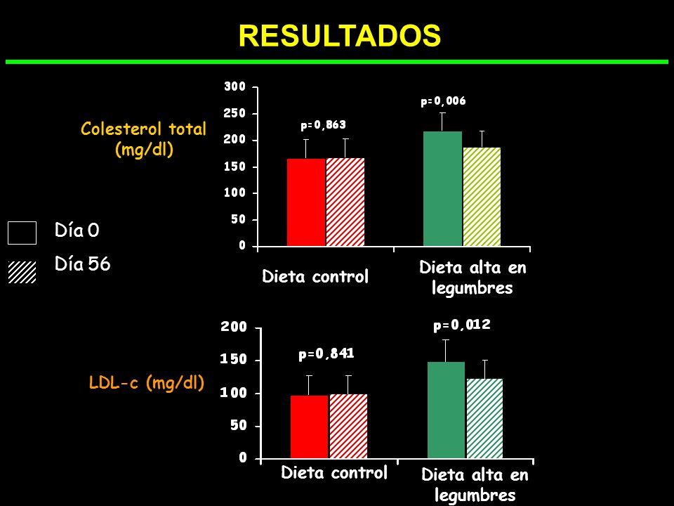 Colesterol total (mg/dl) Dieta alta en legumbres