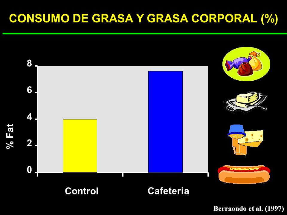 CONSUMO DE GRASA Y GRASA CORPORAL (%)