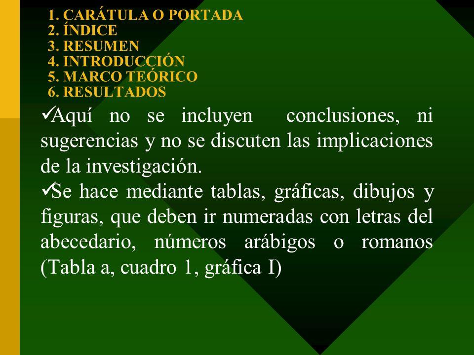 1. CARÁTULA O PORTADA 2. ÍNDICE 3. RESUMEN 4. INTRODUCCIÓN 5