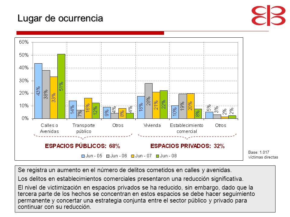Lugar de ocurrenciaBase: 1.017 víctimas directas. Se registra un aumento en el número de delitos cometidos en calles y avenidas.