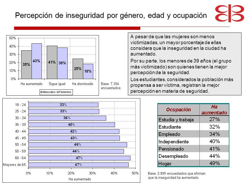 Percepción de inseguridad por género, edad y ocupación
