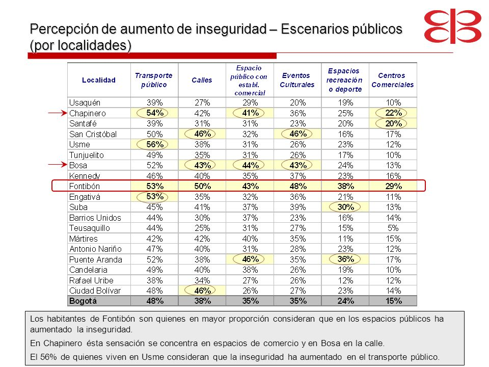 Percepción de aumento de inseguridad – Escenarios públicos (por localidades)