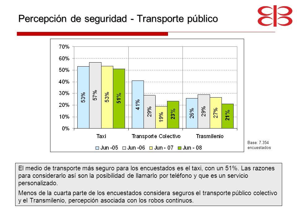 Percepción de seguridad - Transporte público