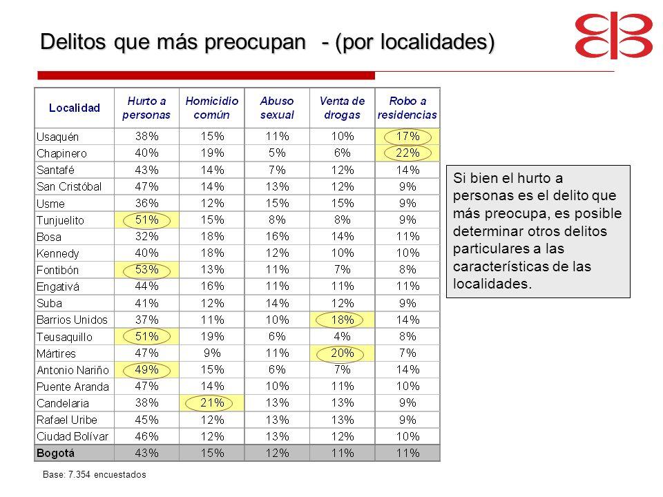 Delitos que más preocupan - (por localidades)