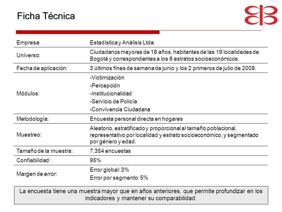Ficha Técnica Empresa: Estadística y Análisis Ltda. Universo: