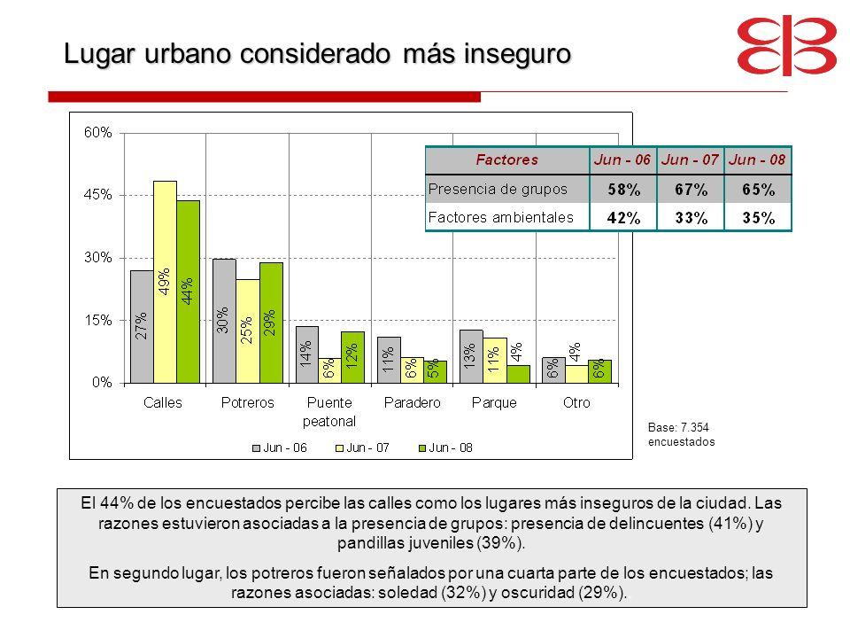 Lugar urbano considerado más inseguro