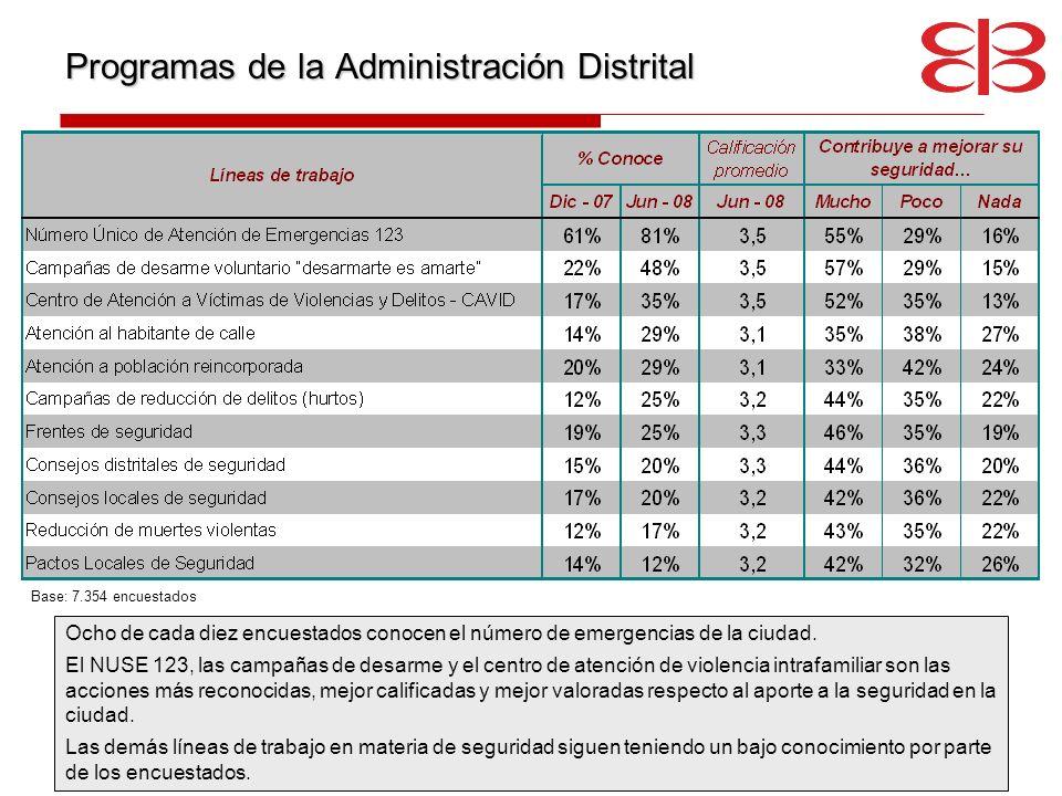 Programas de la Administración Distrital
