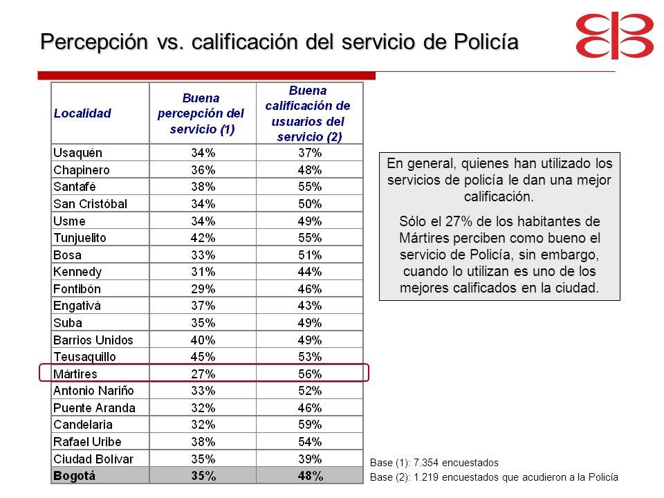 Percepción vs. calificación del servicio de Policía