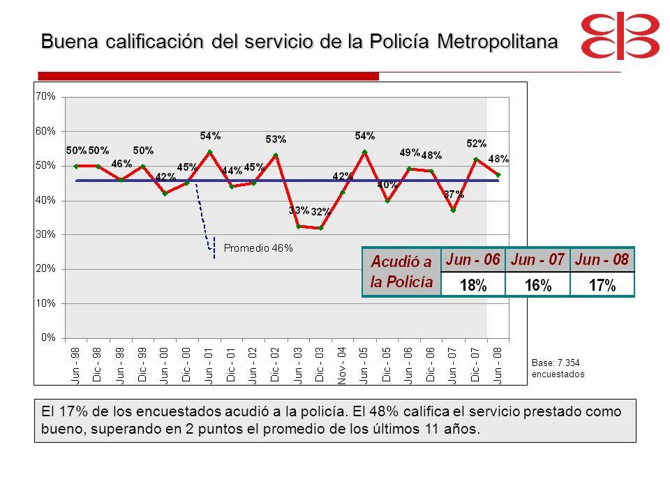 Buena calificación del servicio de la Policía Metropolitana