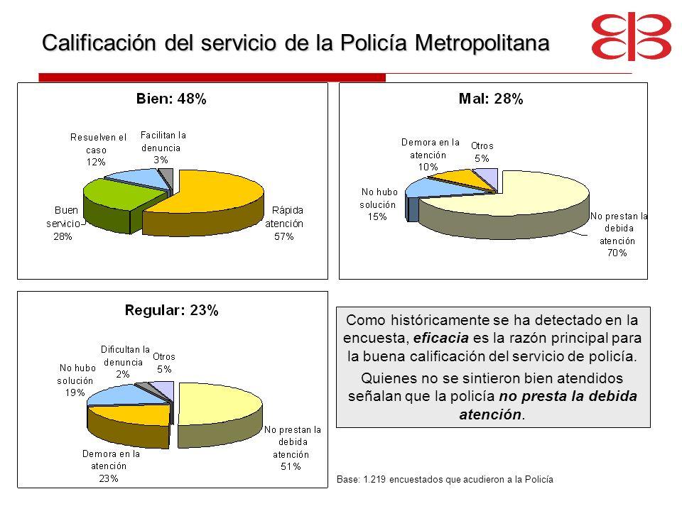 Calificación del servicio de la Policía Metropolitana