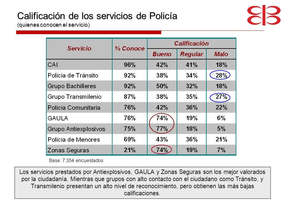 Calificación de los servicios de Policía (quienes conocen el servicio)