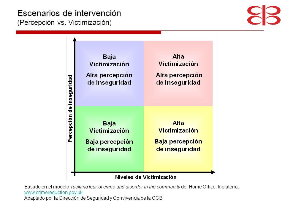 Escenarios de intervención (Percepción vs. Victimización)