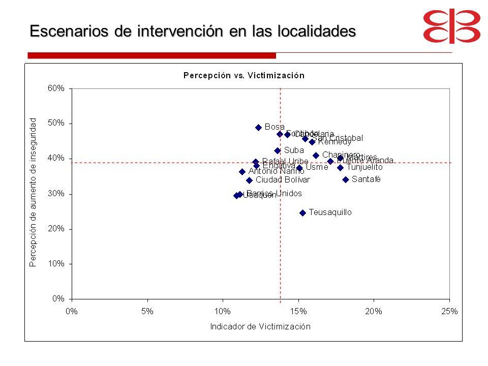 Escenarios de intervención en las localidades