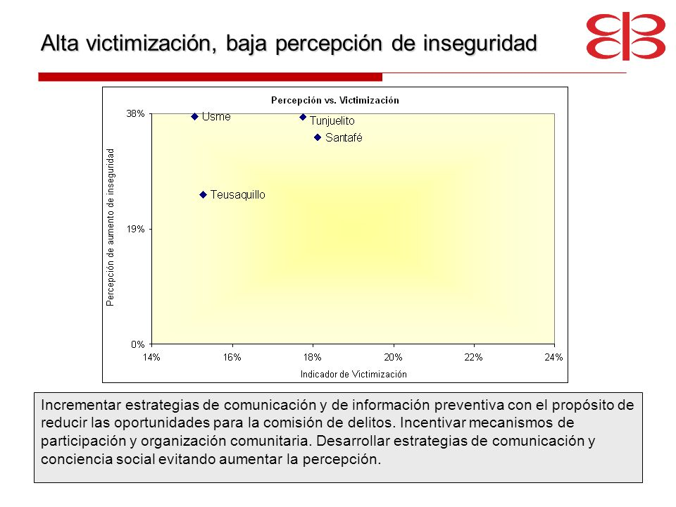 Alta victimización, baja percepción de inseguridad