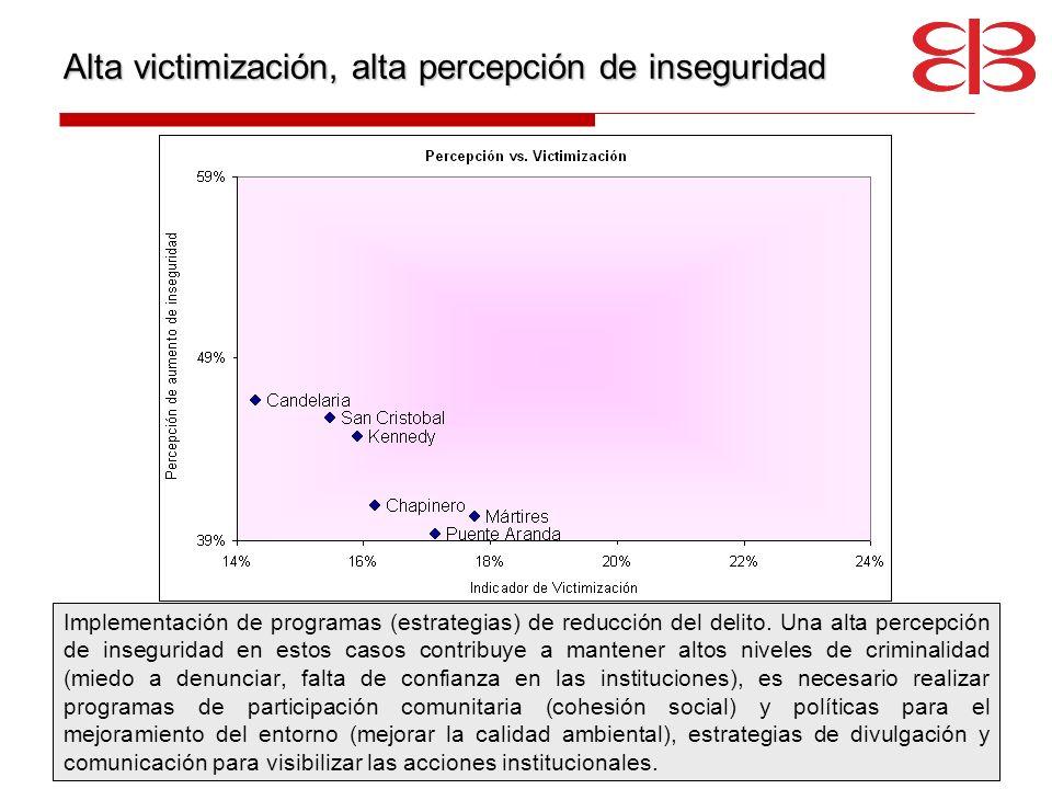 Alta victimización, alta percepción de inseguridad