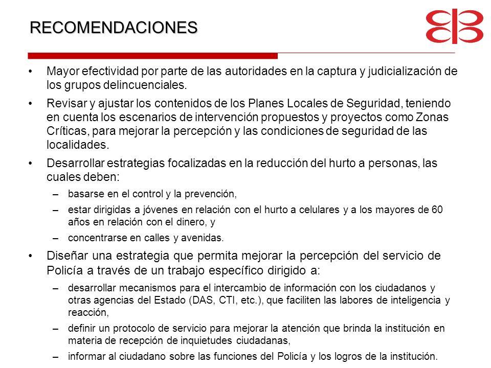 RECOMENDACIONESMayor efectividad por parte de las autoridades en la captura y judicialización de los grupos delincuenciales.