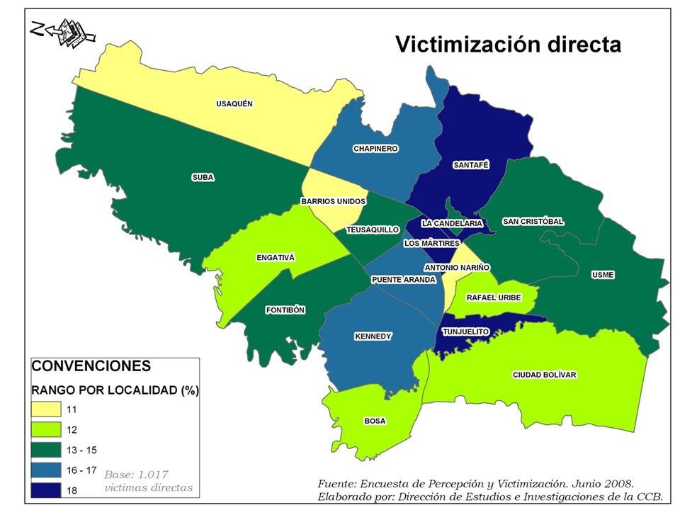 Los niveles de victimización en las localidades son relativamente parejos. Sin embargo, los habitantes de Santafé, Tunjuelito y Mártires señalan en mayor proporción haber sido víctimas.