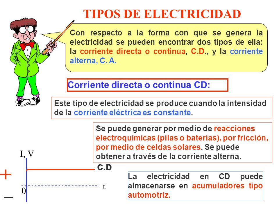 TIPOS DE ELECTRICIDAD Corriente directa o continua CD: I, V t