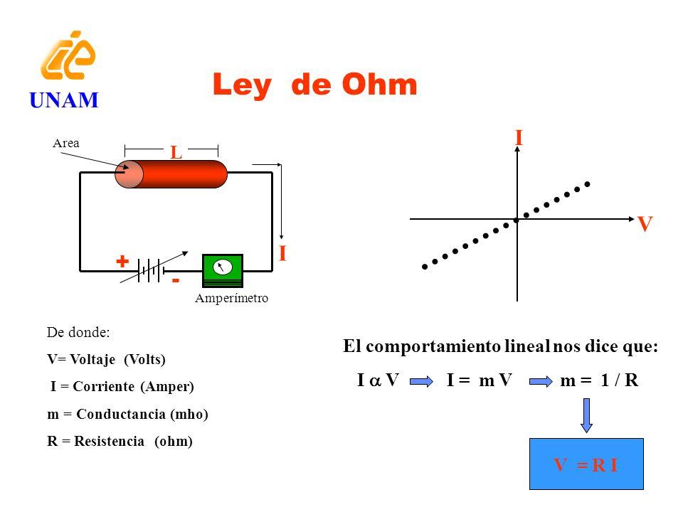 Ley de Ohm UNAM I V I + - L El comportamiento lineal nos dice que: