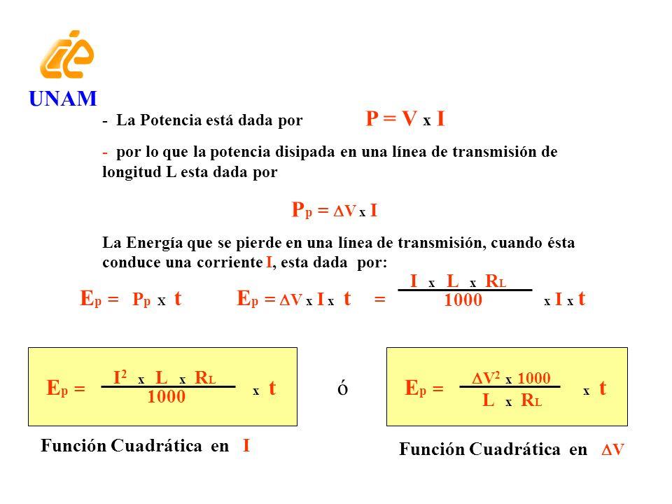 UNAM Ep = Pp X t Ep = V x I x t = x I x t Ep = x t Ep = x t ó