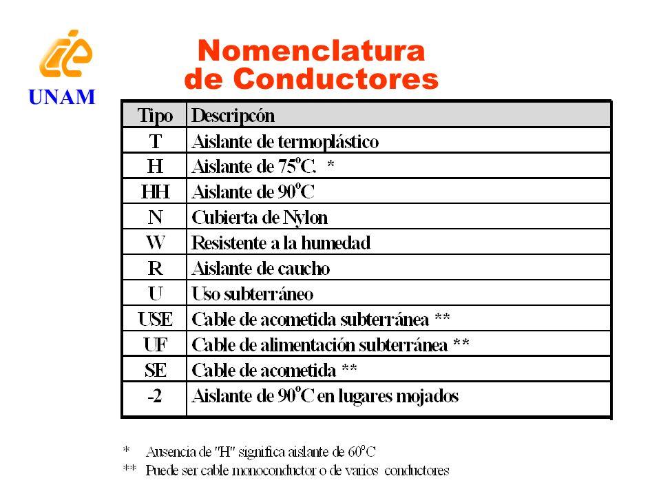 Nomenclatura de Conductores