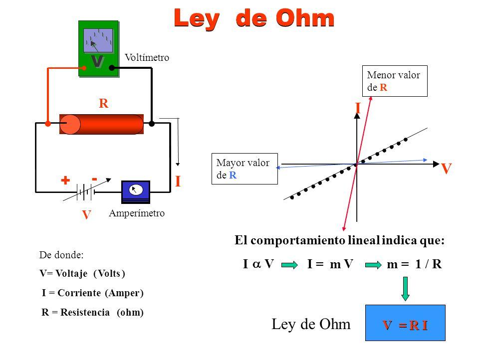 Ley de Ohm Ley de Ohm I V + - I Ley de Ohm R V