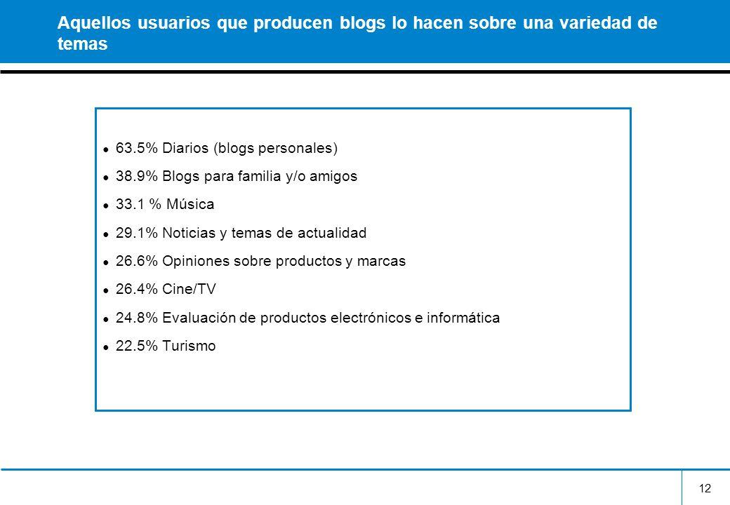 Aquellos usuarios que producen blogs lo hacen sobre una variedad de temas