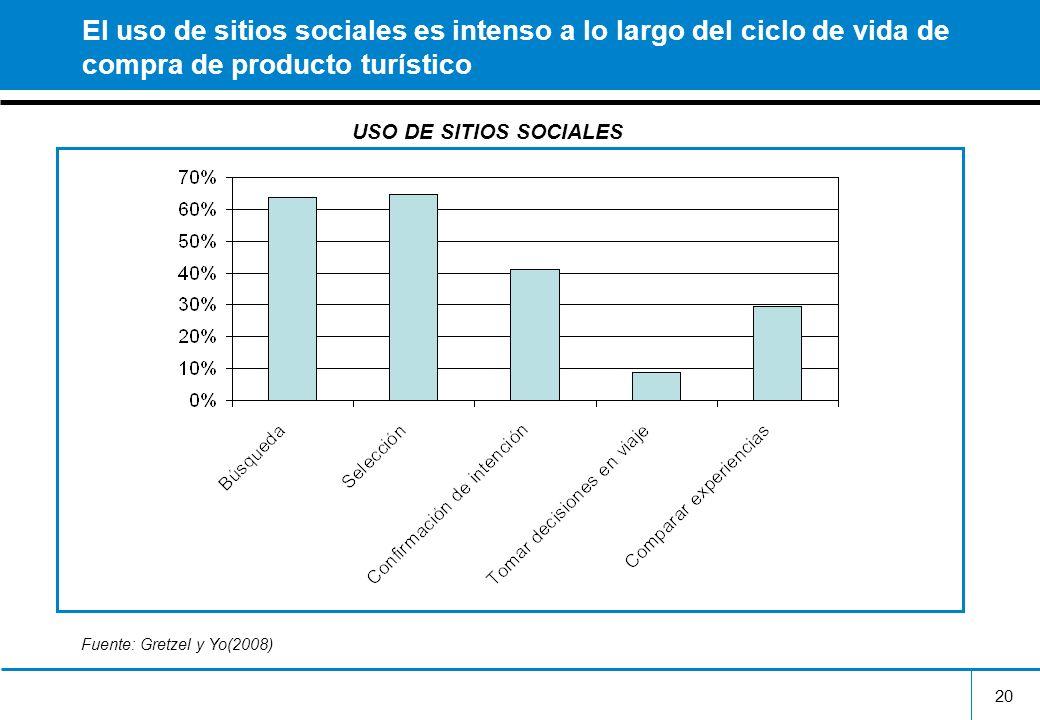 El uso de sitios sociales es intenso a lo largo del ciclo de vida de compra de producto turístico