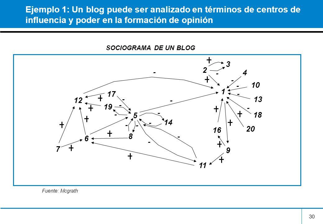 Ejemplo 1: Un blog puede ser analizado en términos de centros de influencia y poder en la formación de opinión