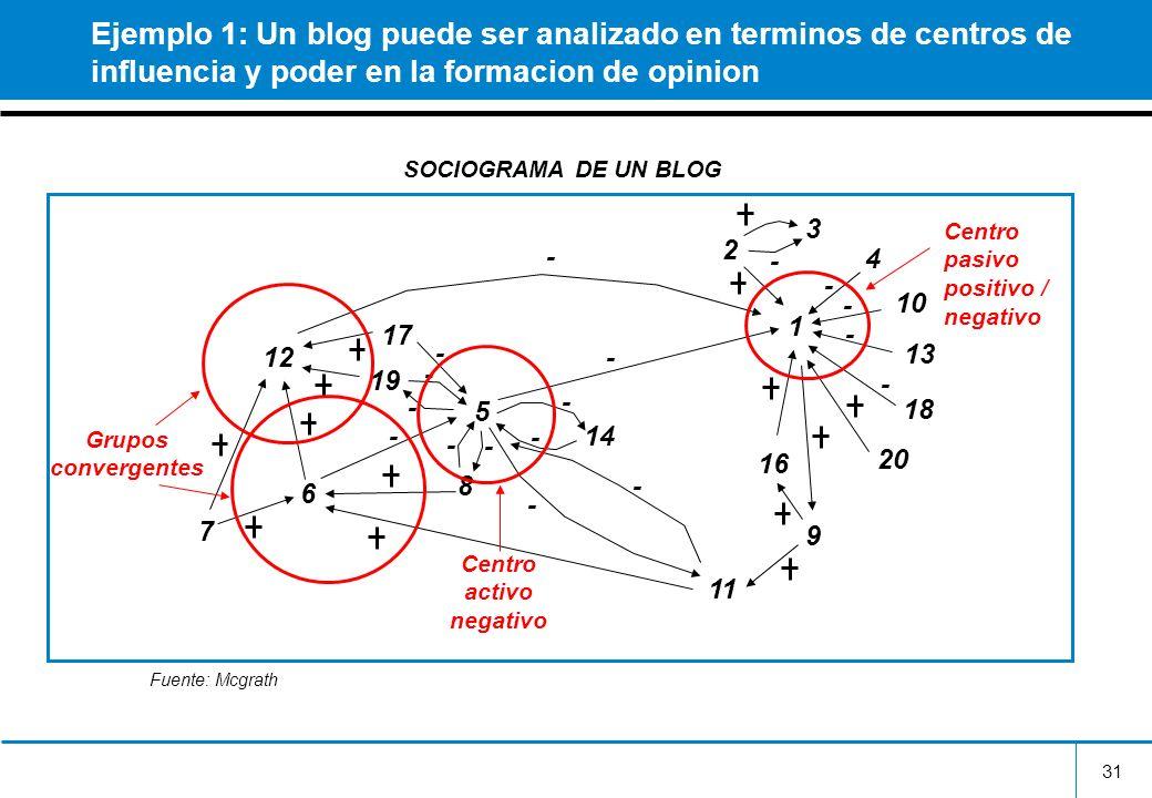 Centro activo negativo