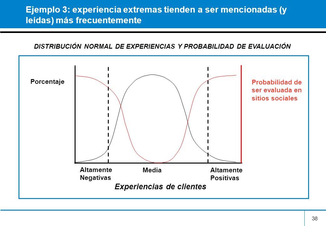 Ejemplo 3: experiencia extremas tienden a ser mencionadas (y leídas) más frecuentemente