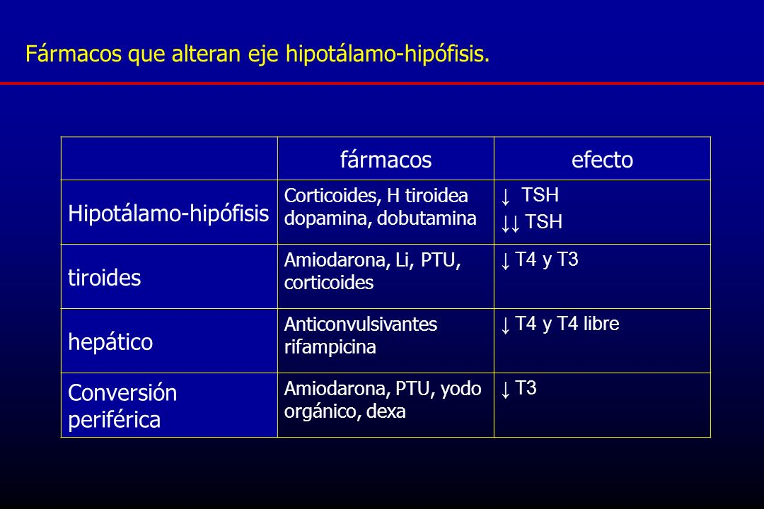 Fármacos que alteran eje hipotálamo-hipófisis. fármacos efecto