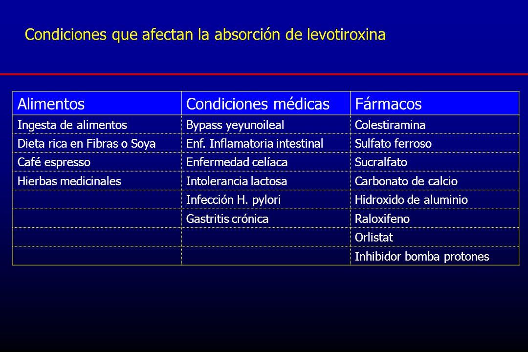 Condiciones que afectan la absorción de levotiroxina