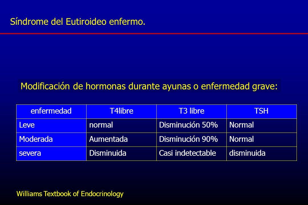 Síndrome del Eutiroideo enfermo.