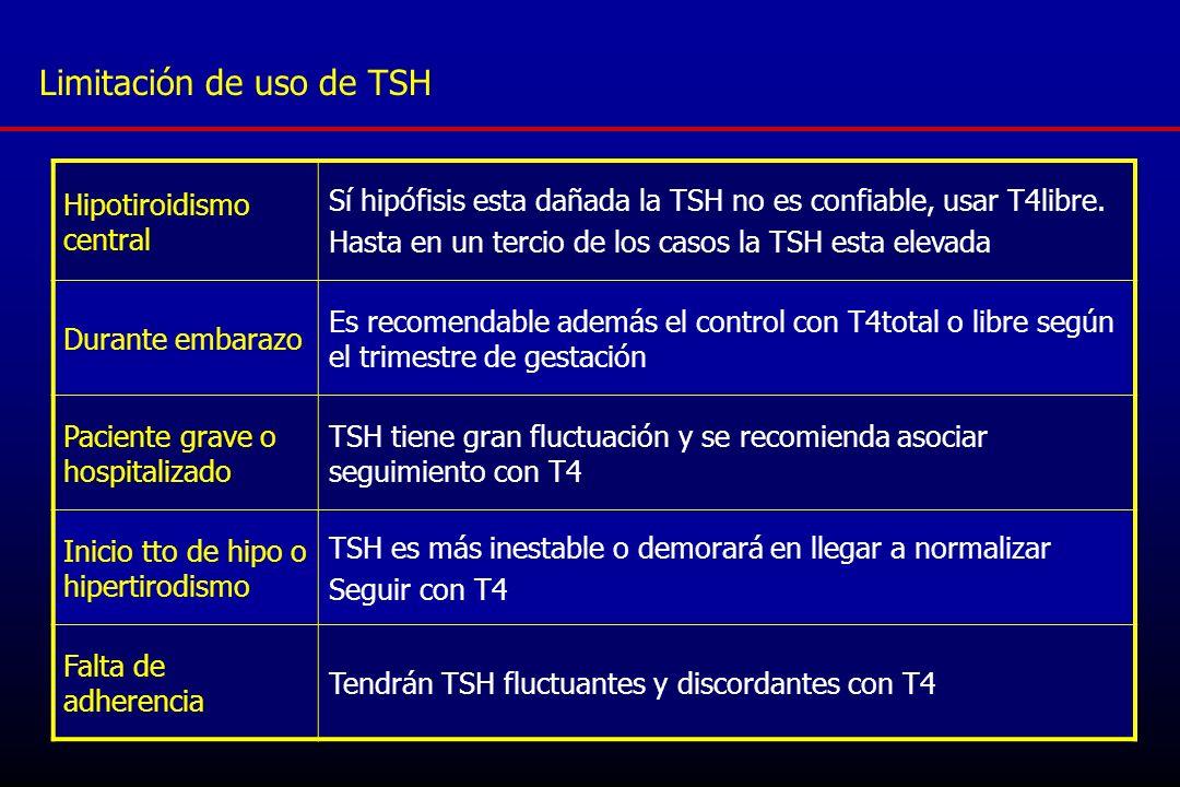 Limitación de uso de TSH