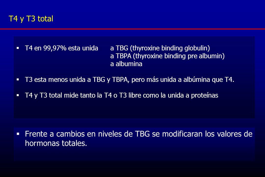 T4 y T3 total T4 en 99,97% esta unida a TBG (thyroxine binding globulin) a TBPA (thyroxine binding pre albumin)
