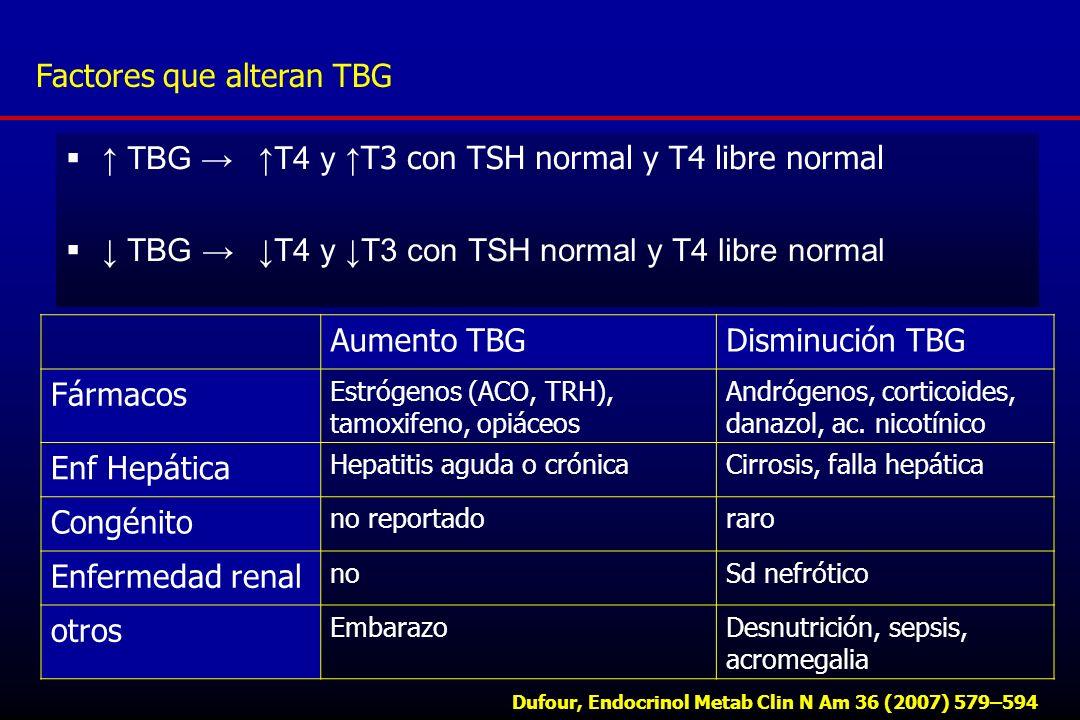 Factores que alteran TBG